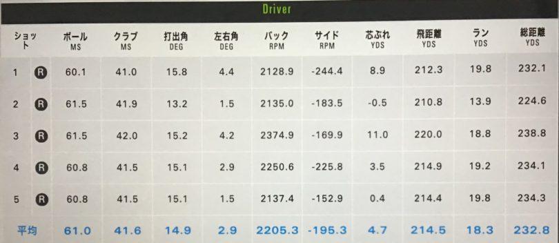 ピンG410plusドライバー測定結果