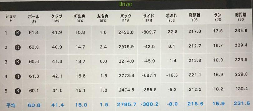 ピンG410ドライバーSFT測定結果