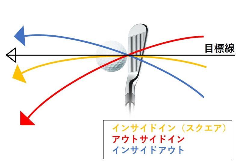 ゴルフ クラブヘッドの軌道
