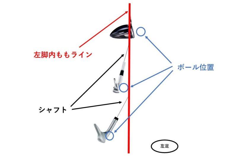 ゴルフ グリップの位置とボールの位置