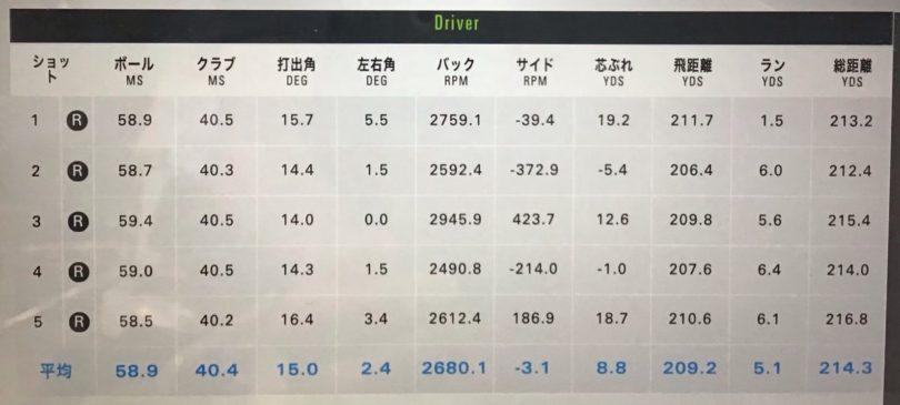 ヨネックス EZONE FS ドライバー キセラシャフト45インチ 測定データ