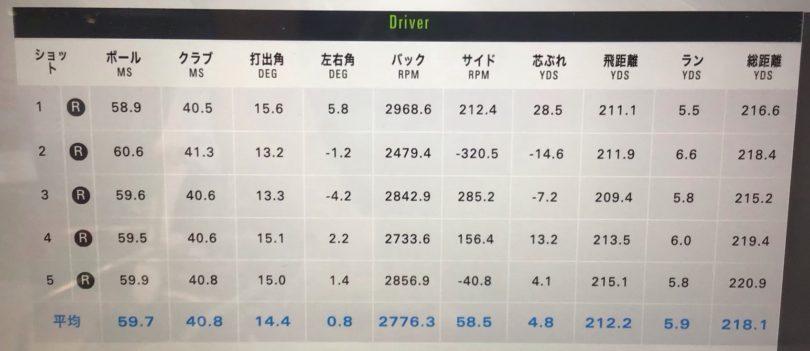 ヨネックス EZONE FS ドライバー キセラシャフト47インチ 測定データ