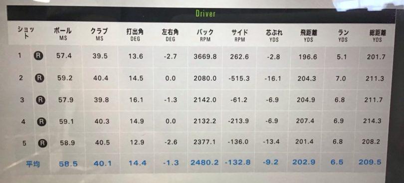 ヨネックス EZONE FS ドライバー レクシスカイザHシャフト 測定データ