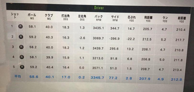 プロギアegg5500ドライバー 測定データ