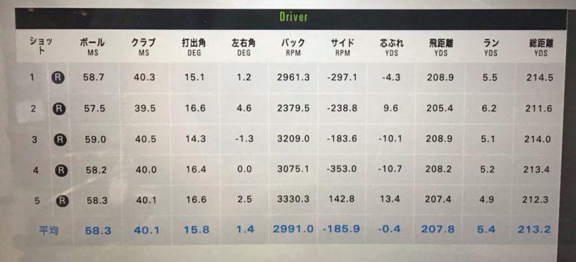 プロギアegg5500impactドライバー 測定データ