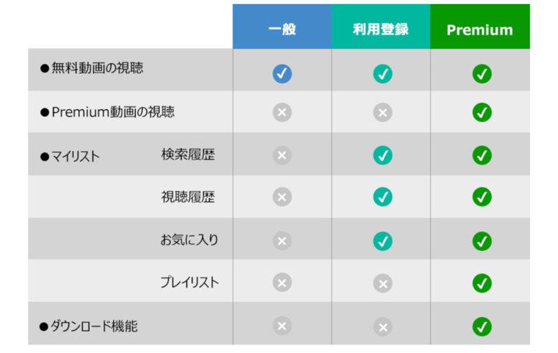 メッセージ内のURLへアクセスし、本登録を完了してください。