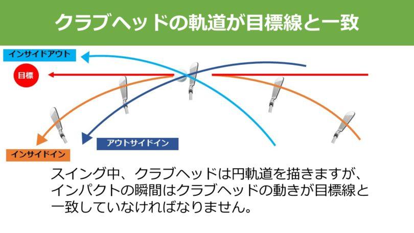 クラブヘッドの軌道が目標線と一致