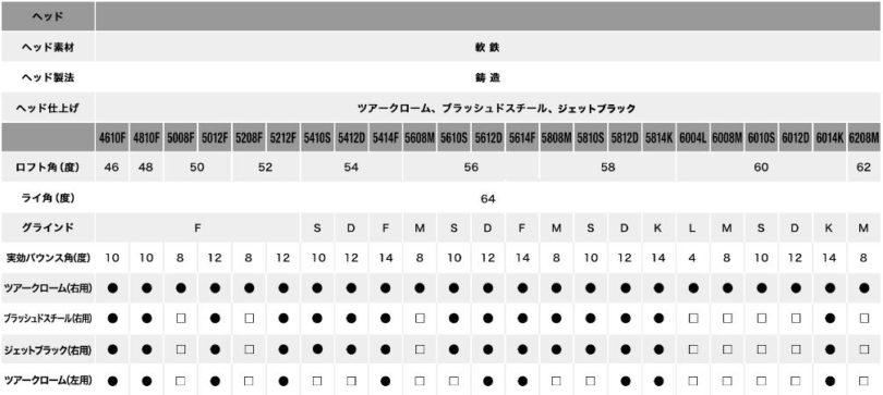 SM8ラインナップ