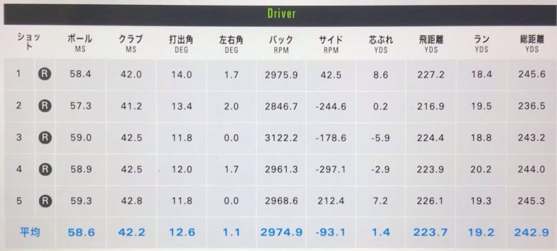 PING(ピン)G425MAXドライバー PING TOUR 55試打データ