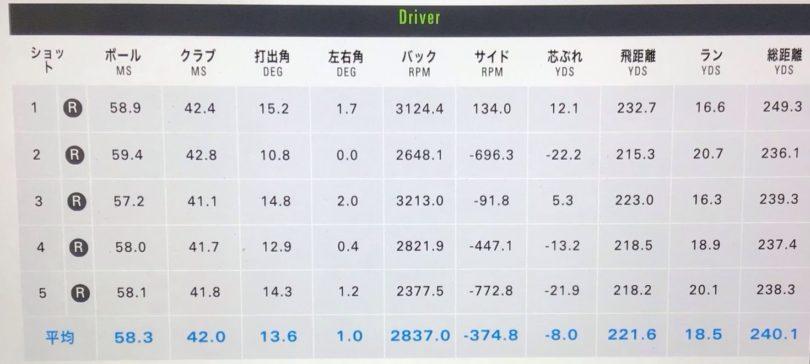PING(ピン)G425SFTドライバー PING TOUR 55試打データ