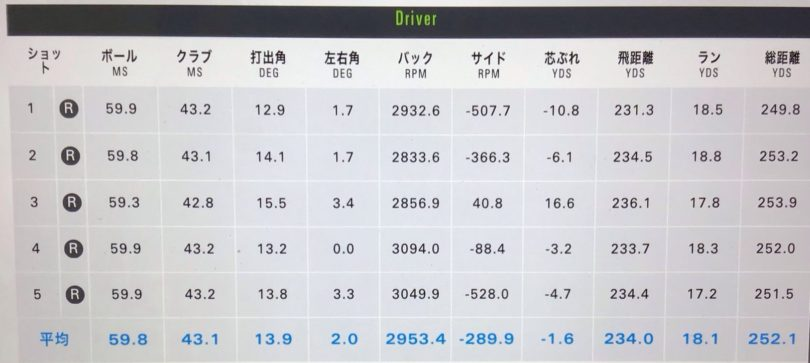 PING(ピン)G425MAXドライバー ALTA DISTANZA試打データ
