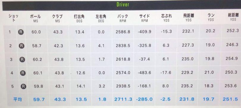 PING(ピン)G425LSTドライバー ALTA DISTANZA試打データ
