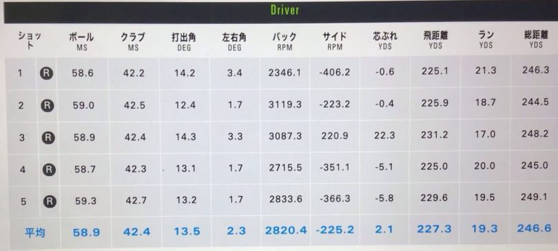 PING(ピン)G425MAXドライバー PING TOUR 65試打データ