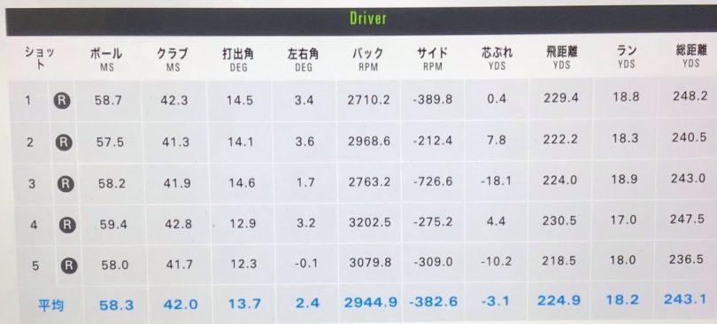 PING(ピン)G425SFTドライバー PING TOUR 65試打データ