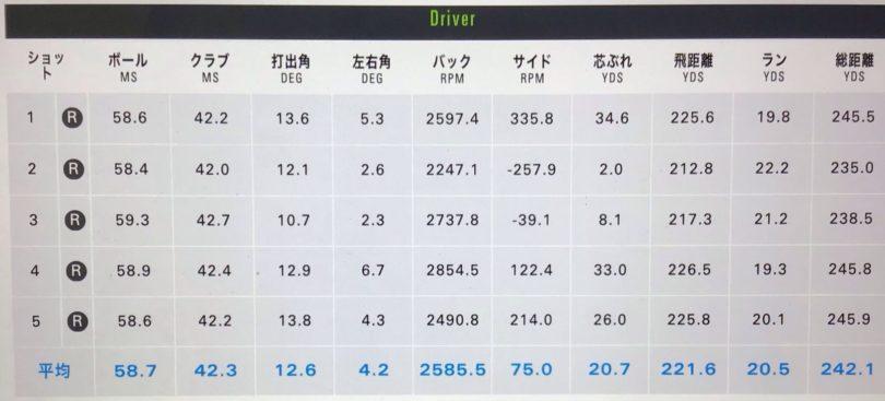 PING(ピン)G425LSTドライバー PING TOUR 65試打データ