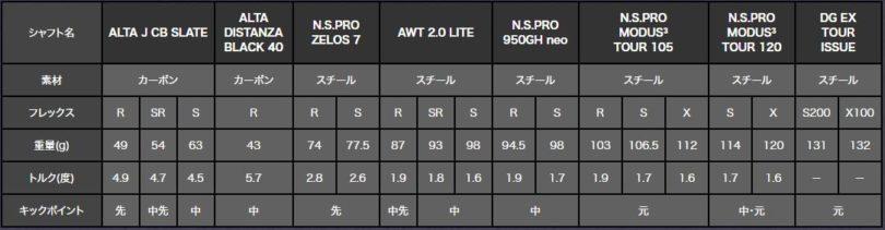 PING(ピン)G425シャフトオプション